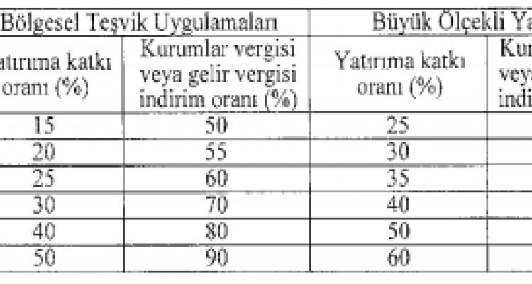 İstanbul'un En Değerli Arazisi Beşiktaş Kulübüne Devredildi