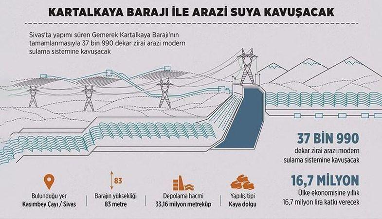 DSİ: Kartalkaya Barajı projesiyle 38 bin dekar arazi suya kavuşacak